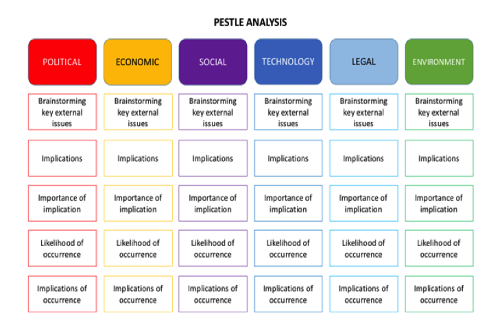 CDS | Toolkit | PESTL analysis tool | Cities Alliance